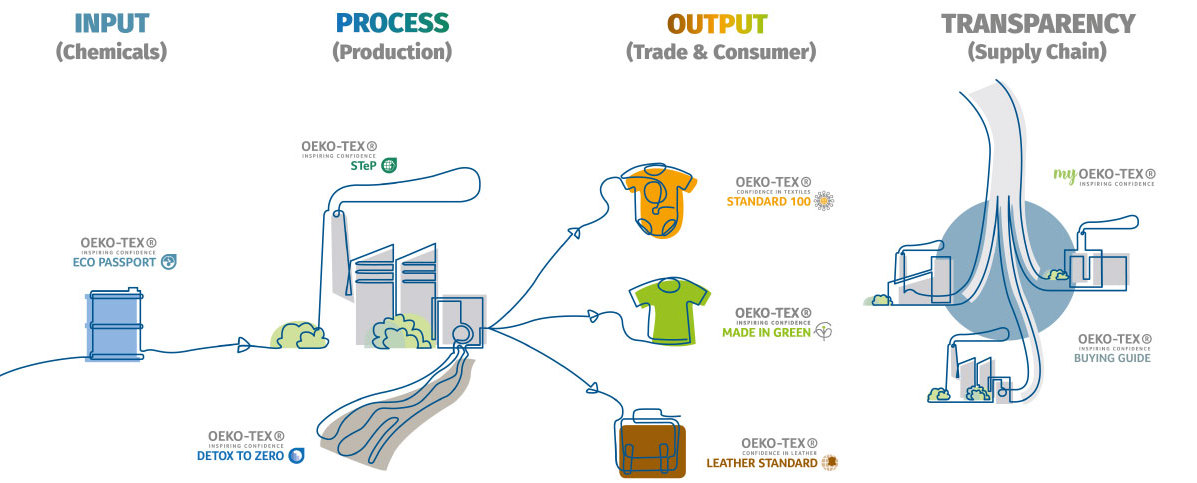 Diagram of the OEKO-TEX® Supply Chain and available Services
