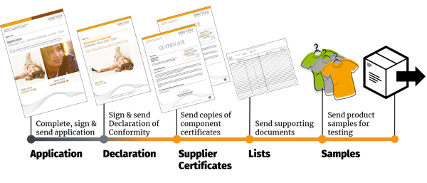 Application process: Application, declaration of conformity, supplier certificates, lists and samples