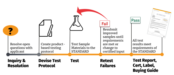 Certification process: Inquiry resolution, test protocol, testing, retest failures, certificate