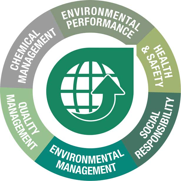 Six modules of STeP by OEKO-TEX® around the STeP icon